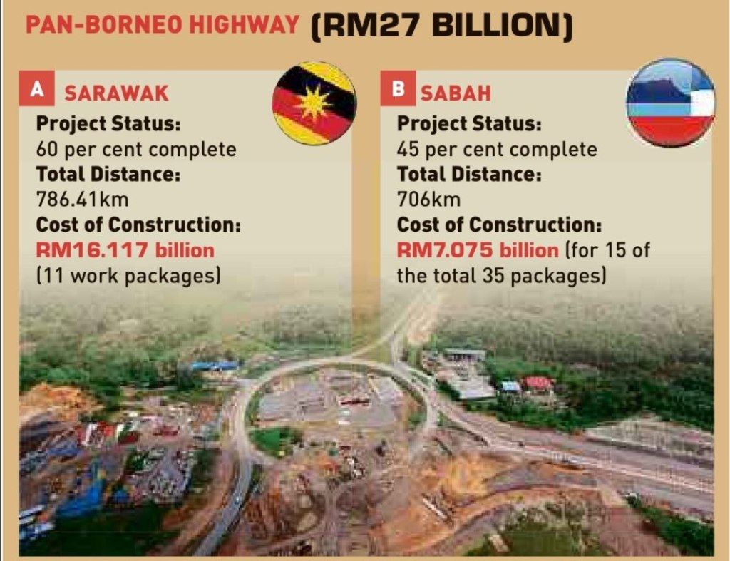 Pan-Borneo Highway Sabah and Sarawak March 2021-graphic by New Straits Times.