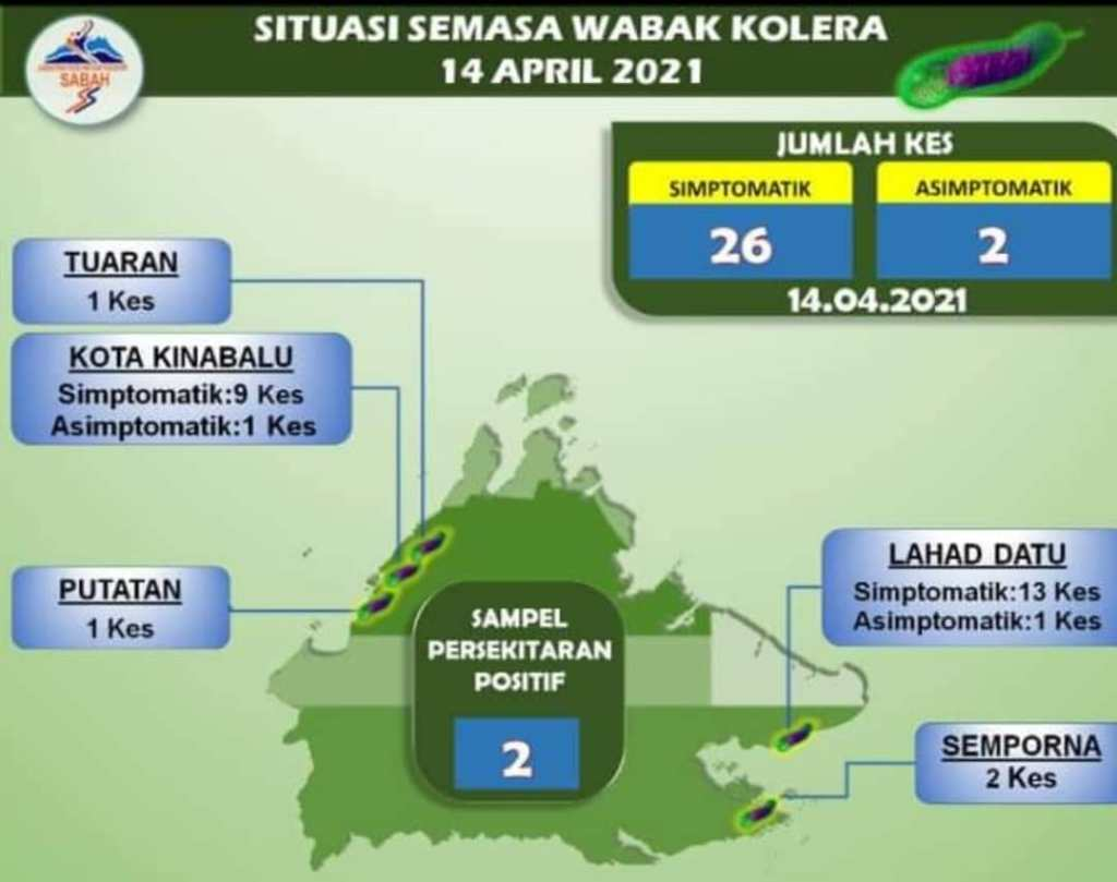 Wabak kolera di Sabah April 14