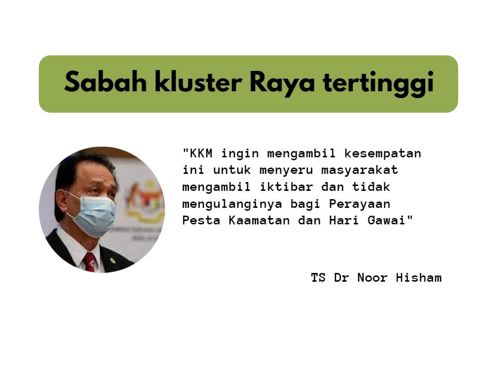 Sabah mencatatkan paling banyak kluster Raya