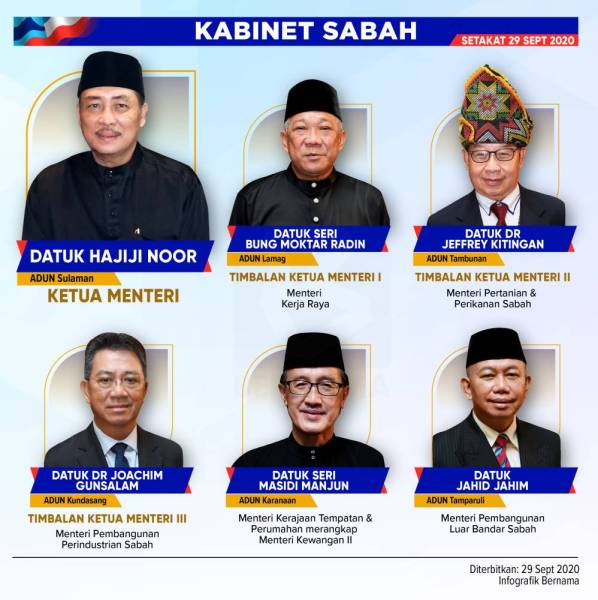 Sabah Ministers and assistant ministers' salary to be cut for two months